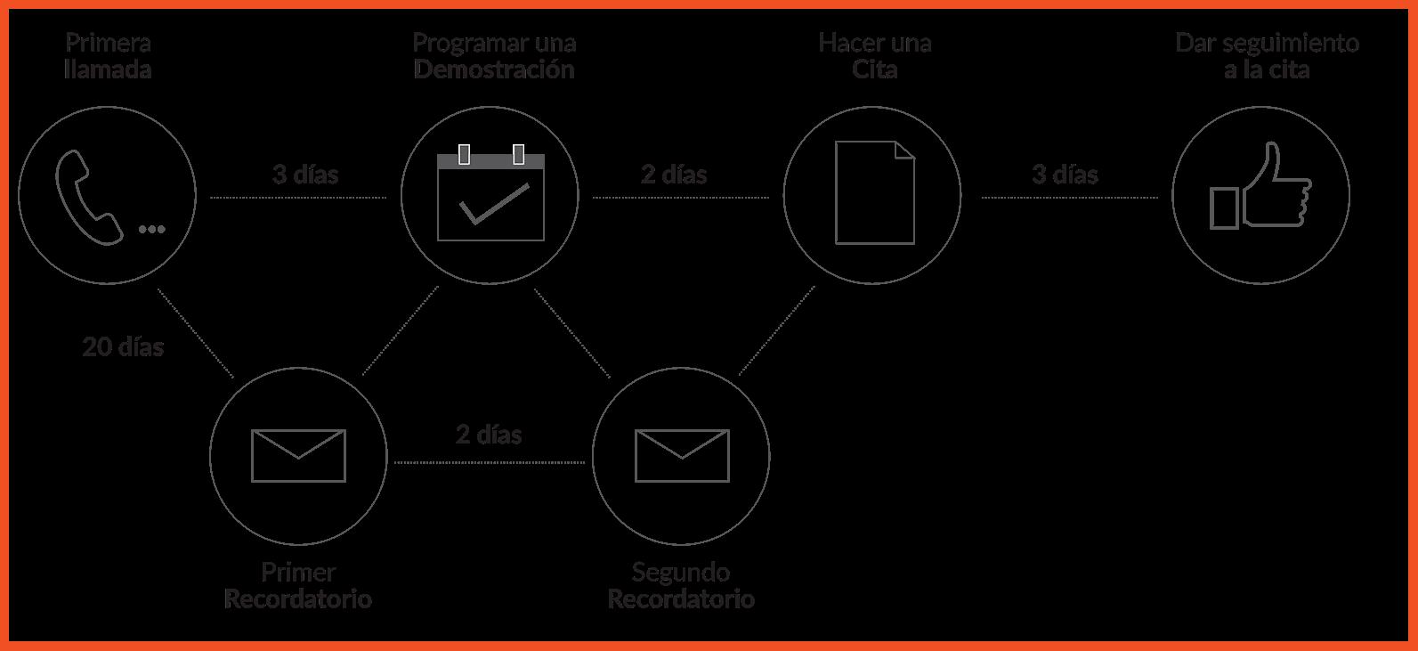 Funcionalidades_Aumenta tu productividad