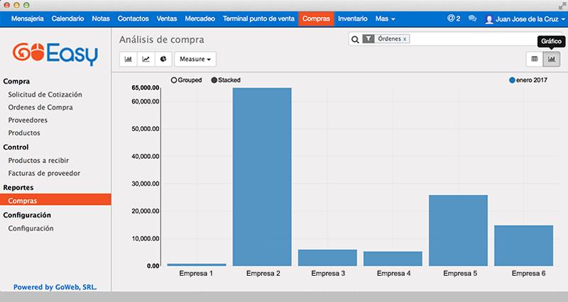 Funcionalidades_Estadísticas de compra